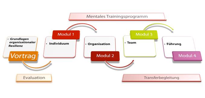 skizze-module-resilienz